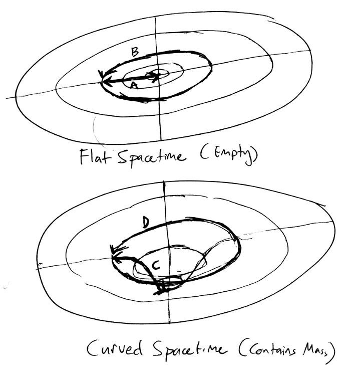 CurvedSpacetime