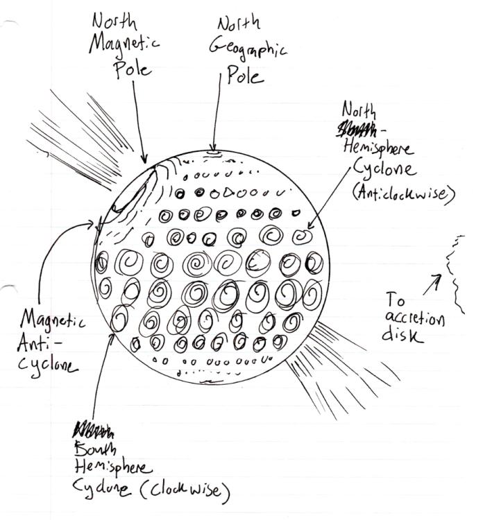Neutron Star Weather