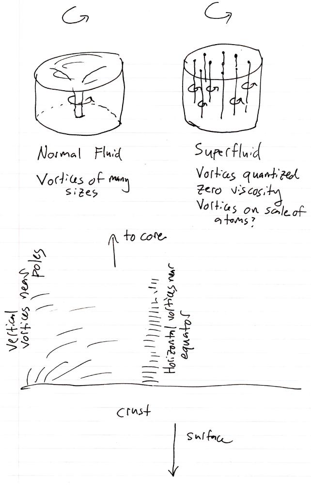 Superfluid