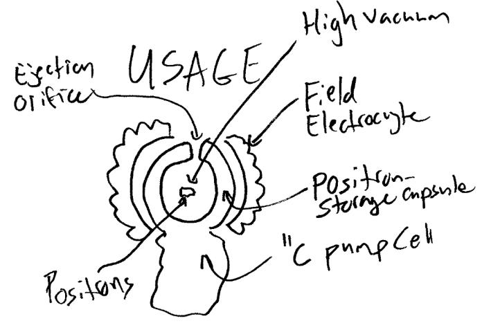 Usage Zone